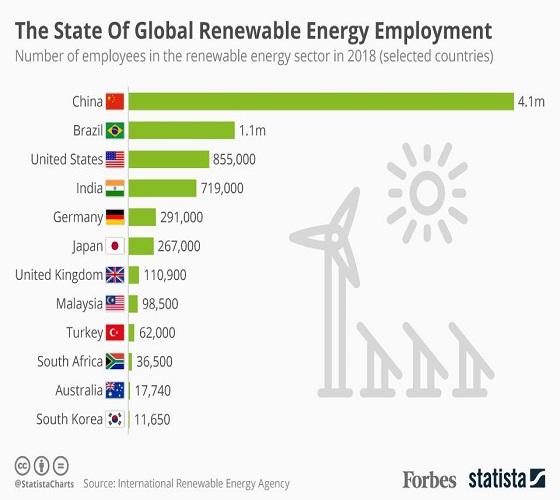 L'état de l'emploi mondial dans les énergies renouvelables
